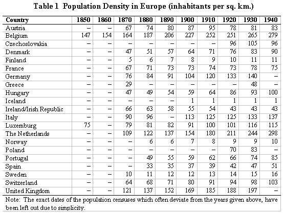 Historical demography