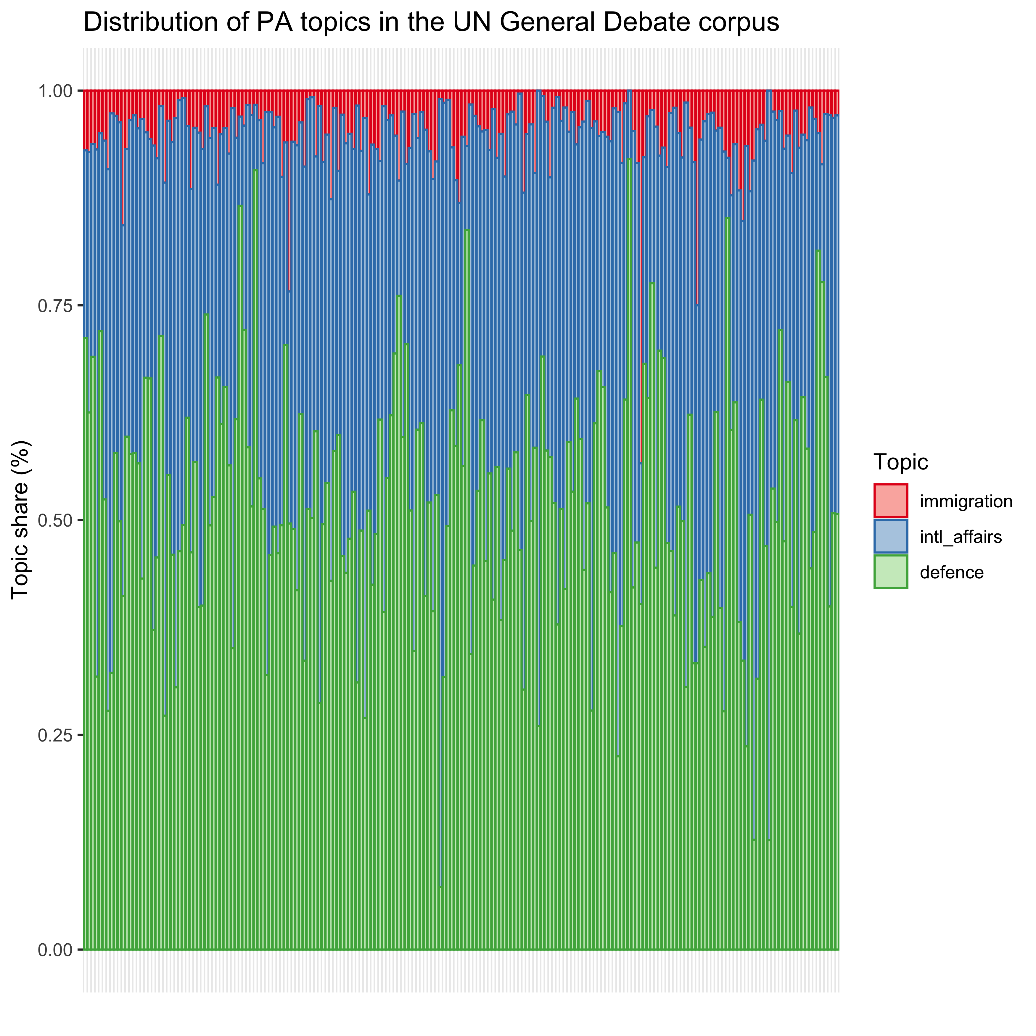 Distribution of PA topics in the UN General Debate corpus