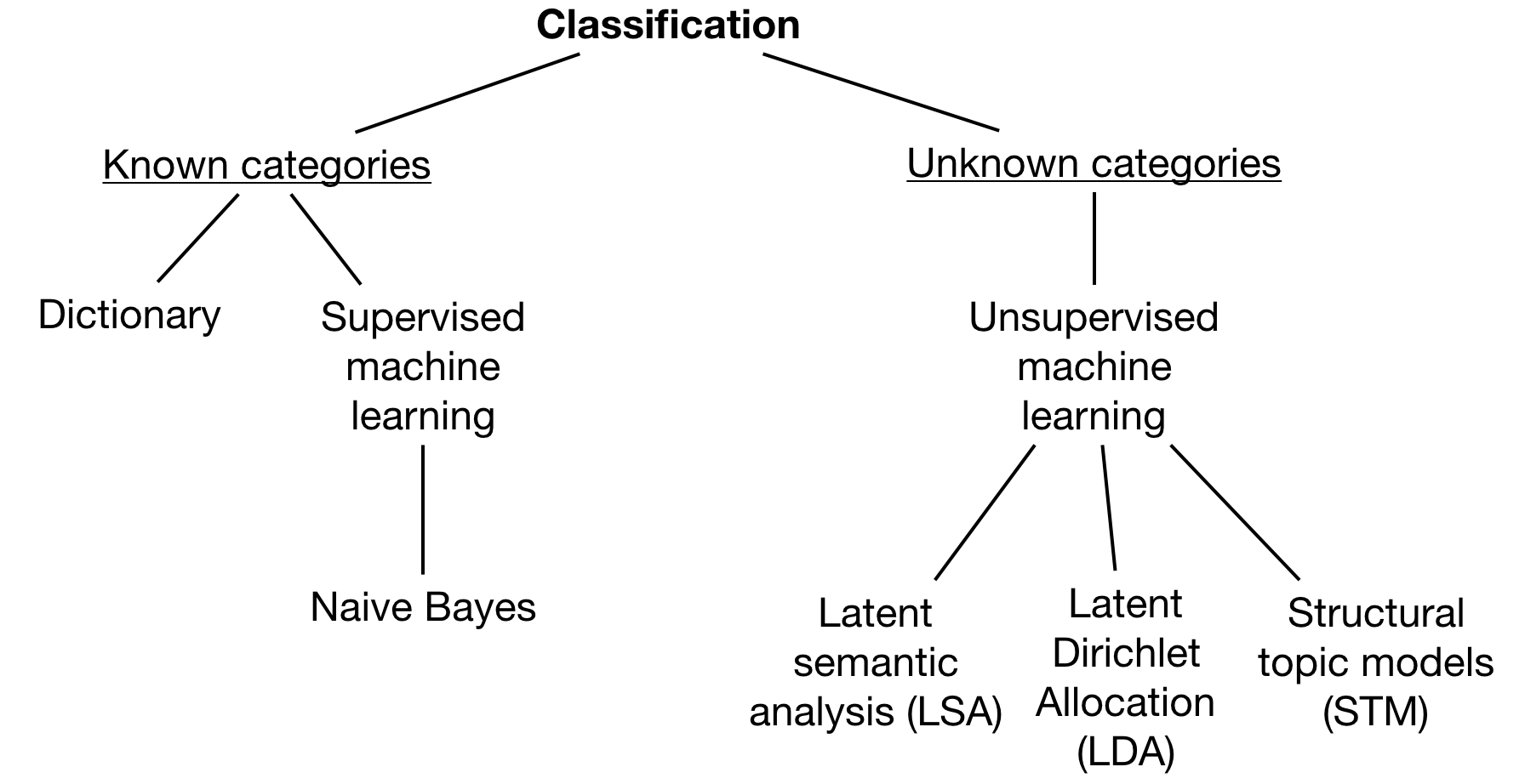 Overview of classification (own illustration, based on [Grimmer and Stewart (2013, 268)](https://www.cambridge.org/core/journals/political-analysis/article/text-as-data-the-promise-and-pitfalls-of-automatic-content-analysis-methods-for-political-texts/F7AAC8B2909441603FEB25C156448F20))