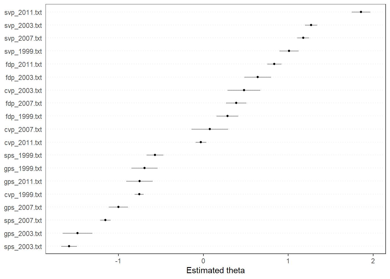 Quantitative Analysis of Political Text