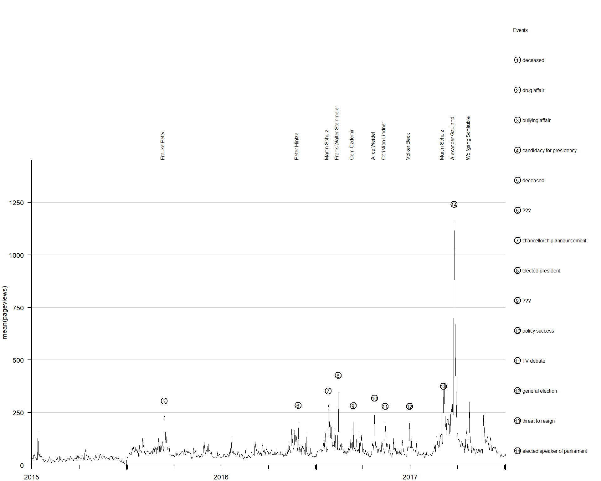 Studying Politics on and with Wikipedia | Methods Bites